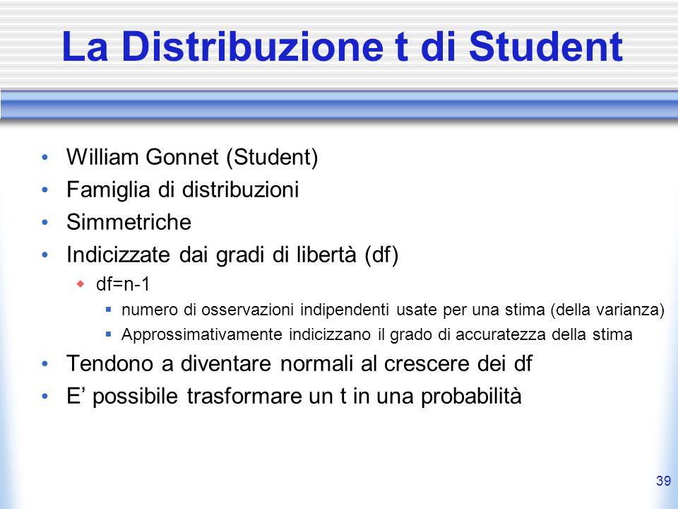 39 La Distribuzione t di Student William Gonnet (Student) Famiglia di distribuzioni Simmetriche Indicizzate dai gradi di libertà (df) df=n-1 numero di osservazioni indipendenti usate per una stima (della varianza) Approssimativamente indicizzano il grado di accuratezza della stima Tendono a diventare normali al crescere dei df E possibile trasformare un t in una probabilità