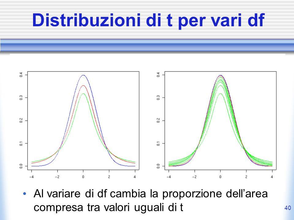40 Distribuzioni di t per vari df Al variare di df cambia la proporzione dellarea compresa tra valori uguali di t