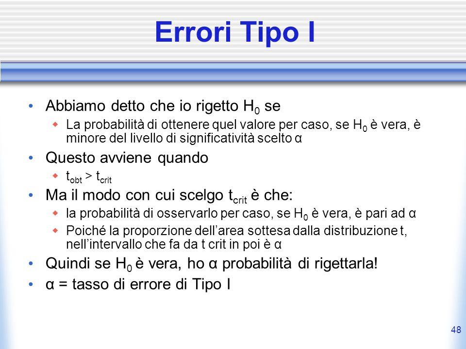 48 Errori Tipo I Abbiamo detto che io rigetto H 0 se La probabilità di ottenere quel valore per caso, se H 0 è vera, è minore del livello di significatività scelto α Questo avviene quando t obt > t crit Ma il modo con cui scelgo t crit è che: la probabilità di osservarlo per caso, se H 0 è vera, è pari ad α Poiché la proporzione dellarea sottesa dalla distribuzione t, nellintervallo che fa da t crit in poi è α Quindi se H 0 è vera, ho α probabilità di rigettarla.