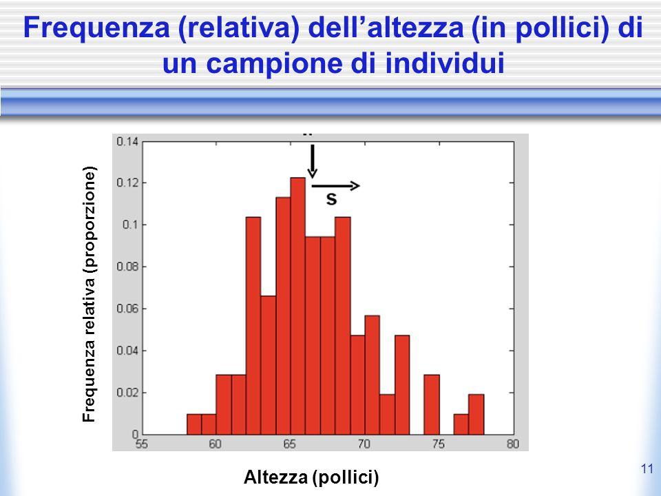 11 Frequenza (relativa) dellaltezza (in pollici) di un campione di individui Frequenza relativa (proporzione) Altezza (pollici)