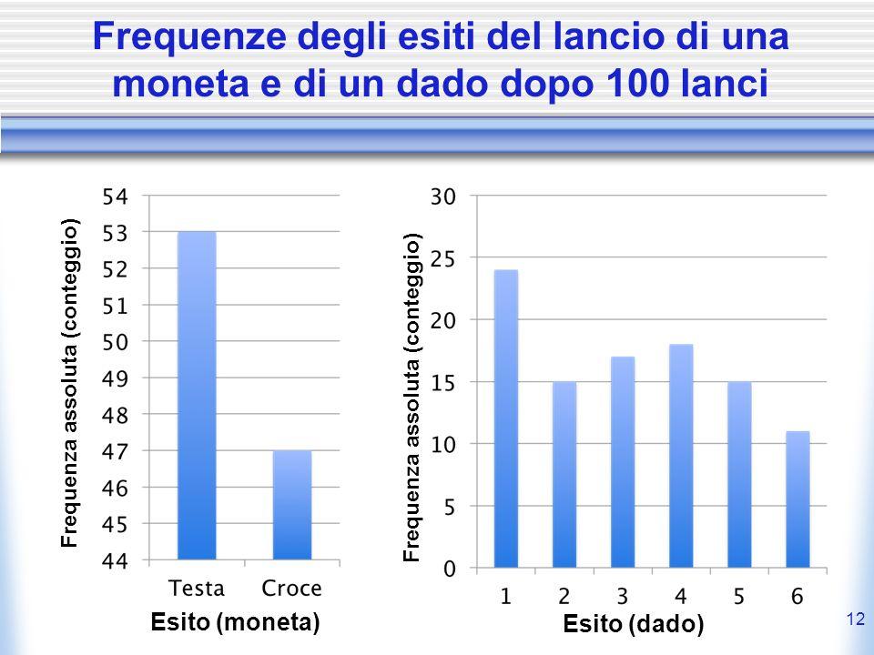 Frequenze degli esiti del lancio di una moneta e di un dado dopo 100 lanci 12 Frequenza assoluta (conteggio) Esito (moneta) Esito (dado) Frequenza ass