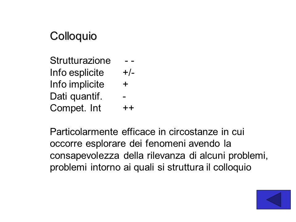 Colloquio Strutturazione - - Info esplicite +/- Info implicite + Dati quantif. - Compet. Int ++ Particolarmente efficace in circostanze in cui occorre