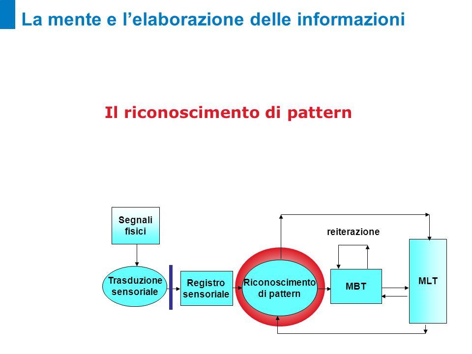 La mente e lelaborazione delle informazioni Registro sensoriale Riconoscimento di pattern MBT MLT Segnali fisici Trasduzione sensoriale reiterazione I