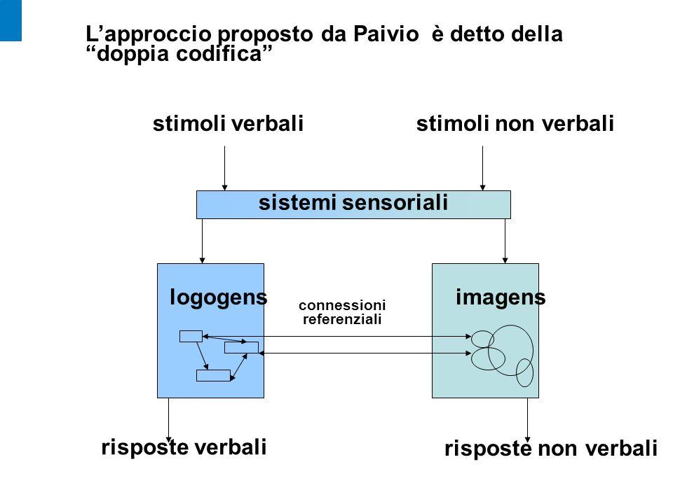 Lapproccio proposto da Paivio è detto della doppia codifica sistemi sensoriali stimoli verbalistimoli non verbali imagenslogogens risposte verbali ris