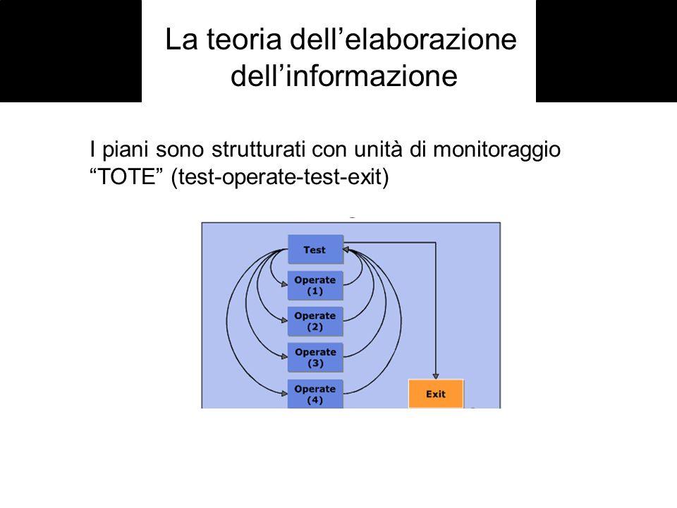 La teoria dellelaborazione dellinformazione I piani sono strutturati con unità di monitoraggio TOTE (test-operate-test-exit)