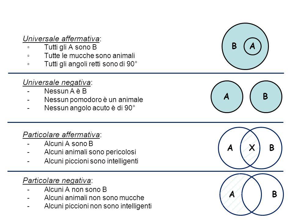 1.Universale affermativa: Tutti gli A sono B Tutte le mucche sono animali Tutti gli angoli retti sono di 90° 2.Universale negativa: -Nessun A è B -Nes