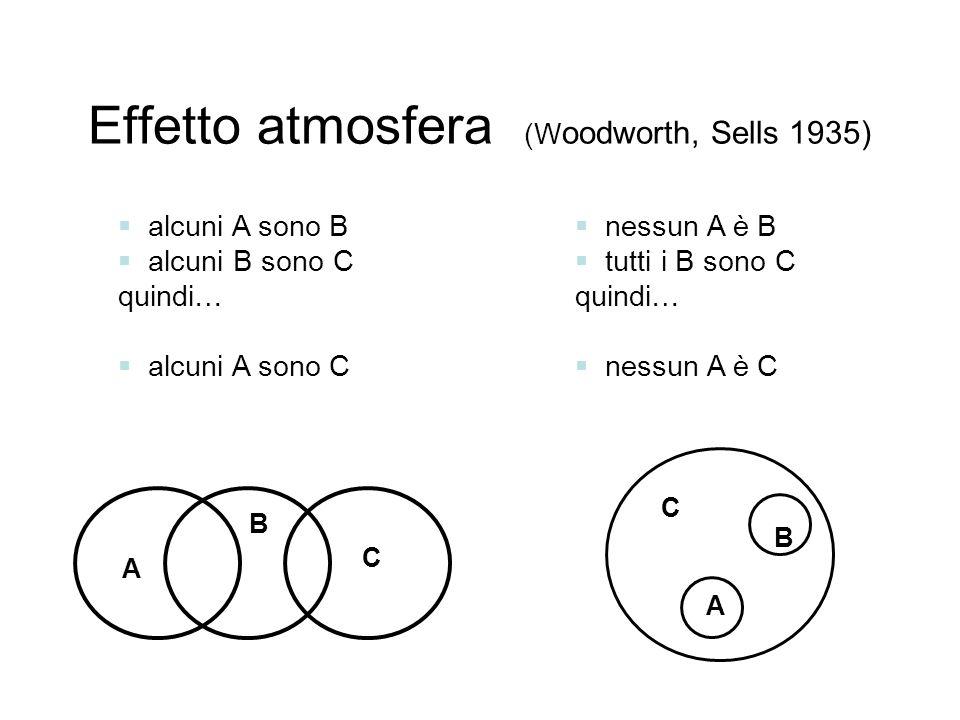 Effetto atmosfera (W oodworth, Sells 1935) alcuni A sono B alcuni B sono C quindi… alcuni A sono C nessun A è B tutti i B sono C quindi… nessun A è C