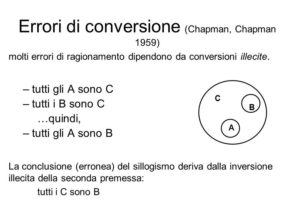 Errori di conversione (Chapman, Chapman 1959) molti errori di ragionamento dipendono da conversioni illecite. –tutti gli A sono C –tutti i B sono C …q