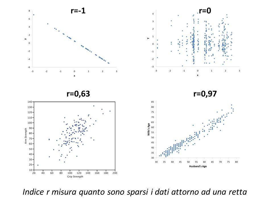 Indice r misura quanto sono sparsi i dati attorno ad una retta r=-1r=0 r=0,63r=0,97