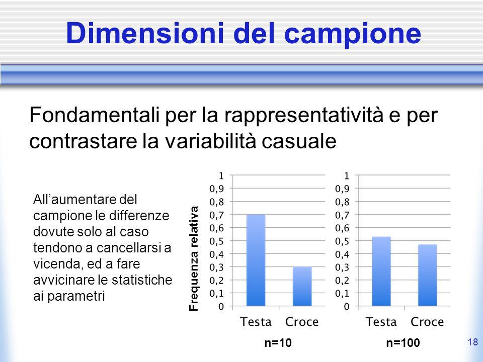 Dimensioni del campione Fondamentali per la rappresentatività e per contrastare la variabilità casuale 18 Frequenza relativa n=10n=100 Allaumentare de