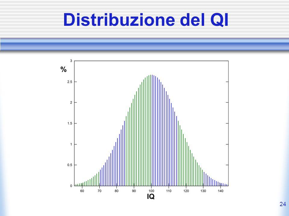 Distribuzione del QI 24