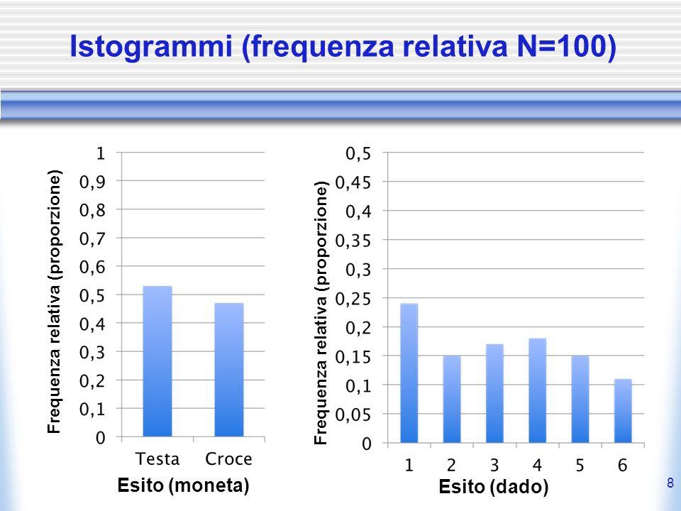 Istogrammi (frequenza relativa N=100) 8 Frequenza relativa (proporzione) Esito (moneta) Esito (dado) Frequenza relativa (proporzione)