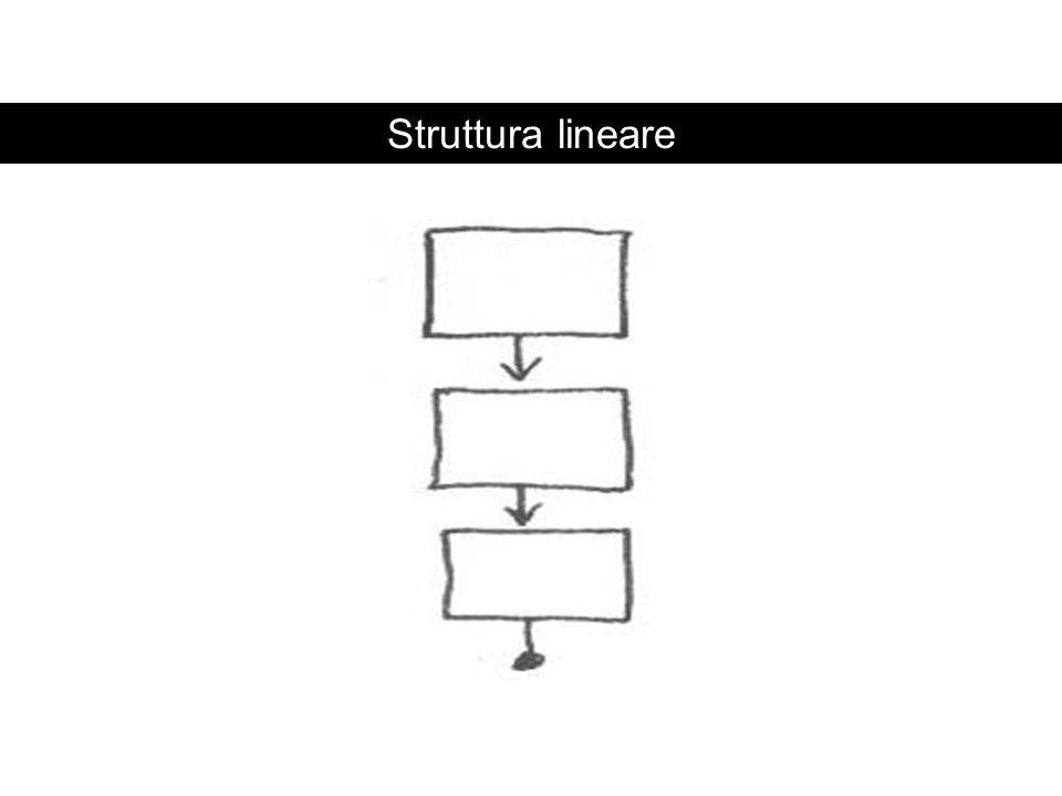 CoerenzaSovraccarico cognitivoCoerenza Struttura lineare