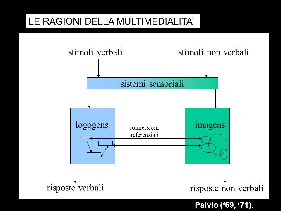 LE RAGIONI DELLA MULTIMEDIALITA sistemi sensoriali stimoli verbalistimoli non verbali risposte verbali risposte non verbali connessioni referenziali logogens Paivio (69, 71).