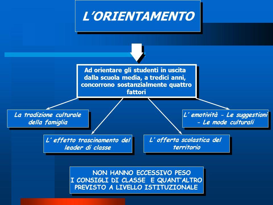 Lorientamento studenti prime classi a.s. 2010-2011 Chi ti ha orientato verso questo Istituto?