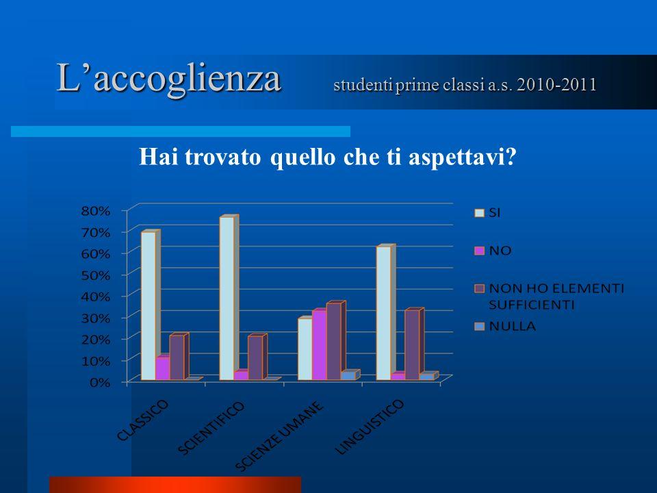 Laccoglienza studenti prime classi a.s. 2010-2011 Rifaresti la stessa scelta?