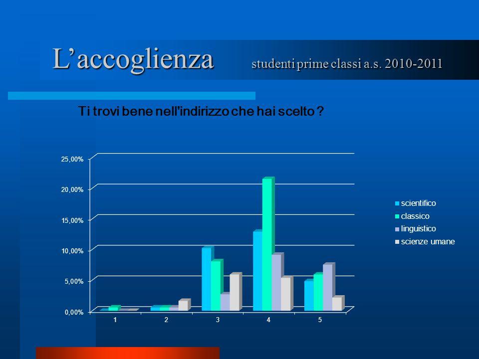Laccoglienza studenti prime classi a.s. 2010-2011
