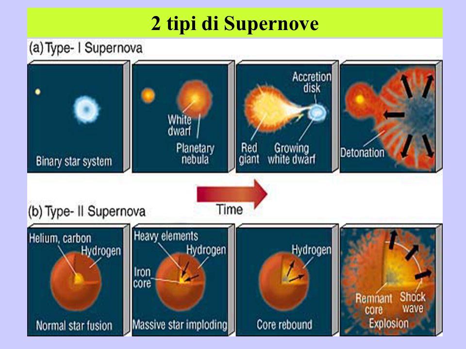 2 tipi di Supernove