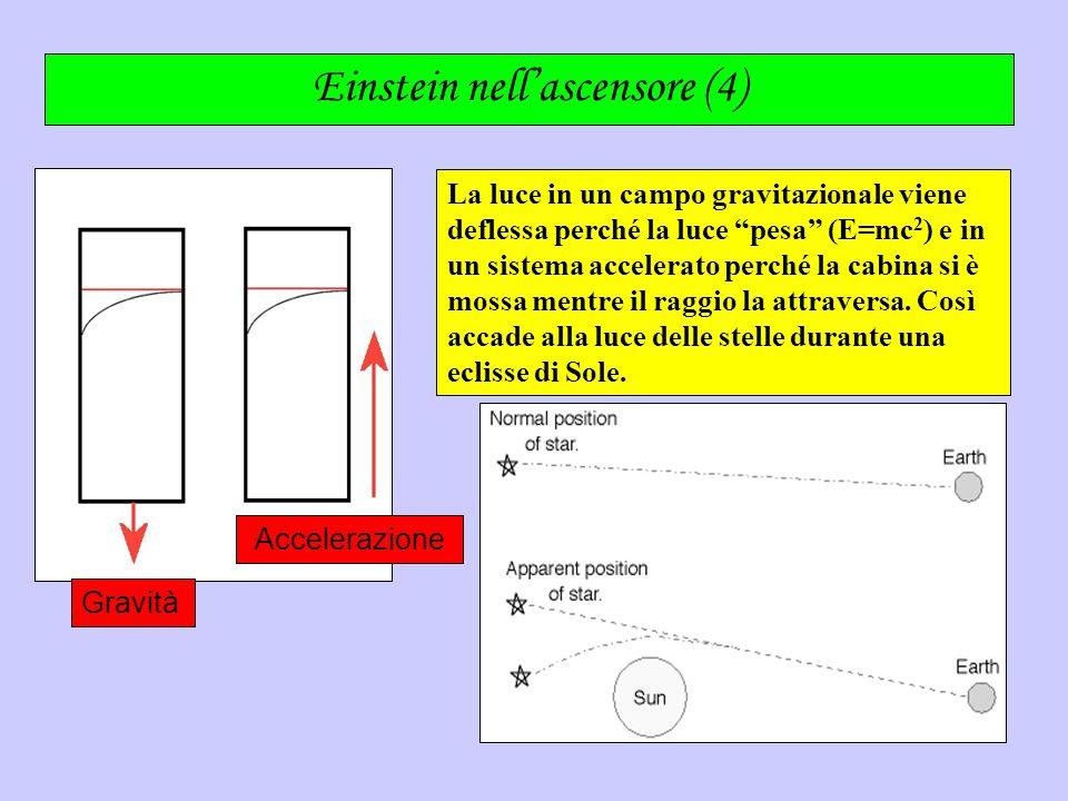 Einstein nellascensore (4) La luce in un campo gravitazionale viene deflessa perché la luce pesa (E=mc 2 ) e in un sistema accelerato perché la cabina