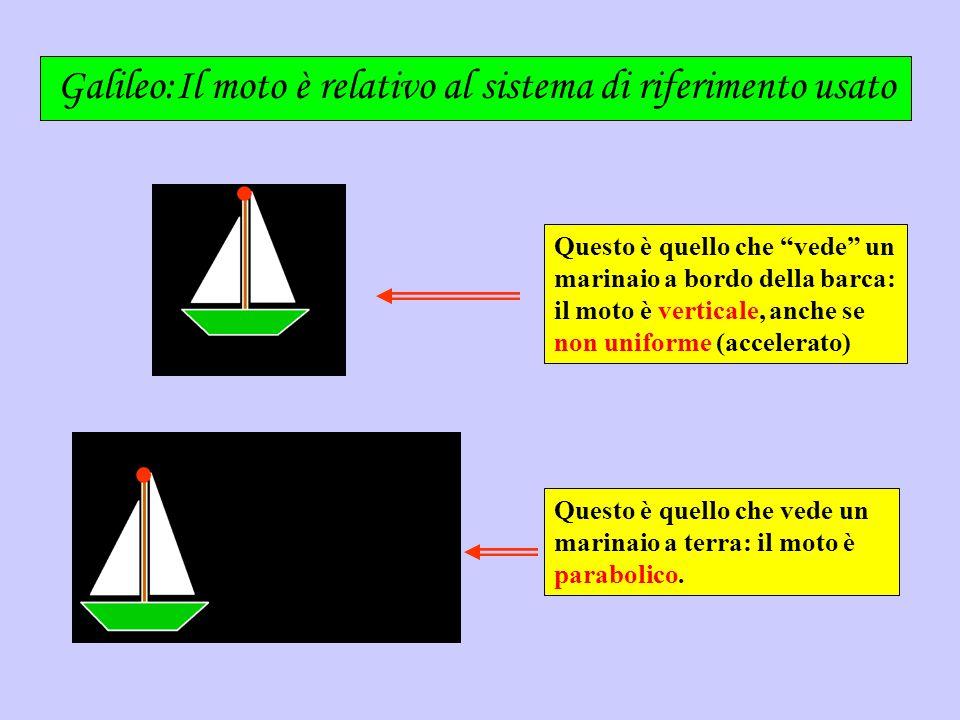 Galileo:Il moto è relativo al sistema di riferimento usato Questo è quello che vede un marinaio a bordo della barca: il moto è verticale, anche se non