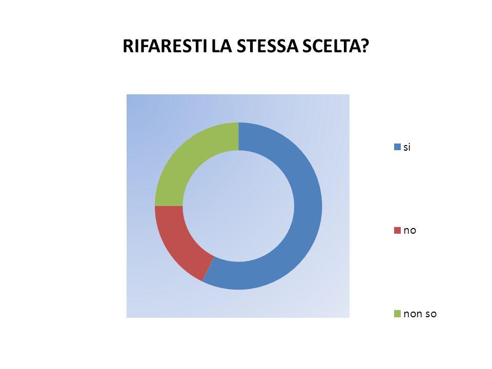 RIFARESTI LA STESSA SCELTA?