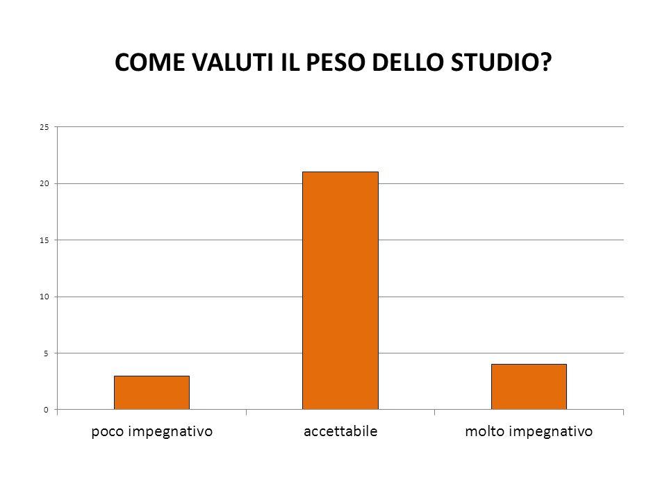 COME VALUTI IL PESO DELLO STUDIO