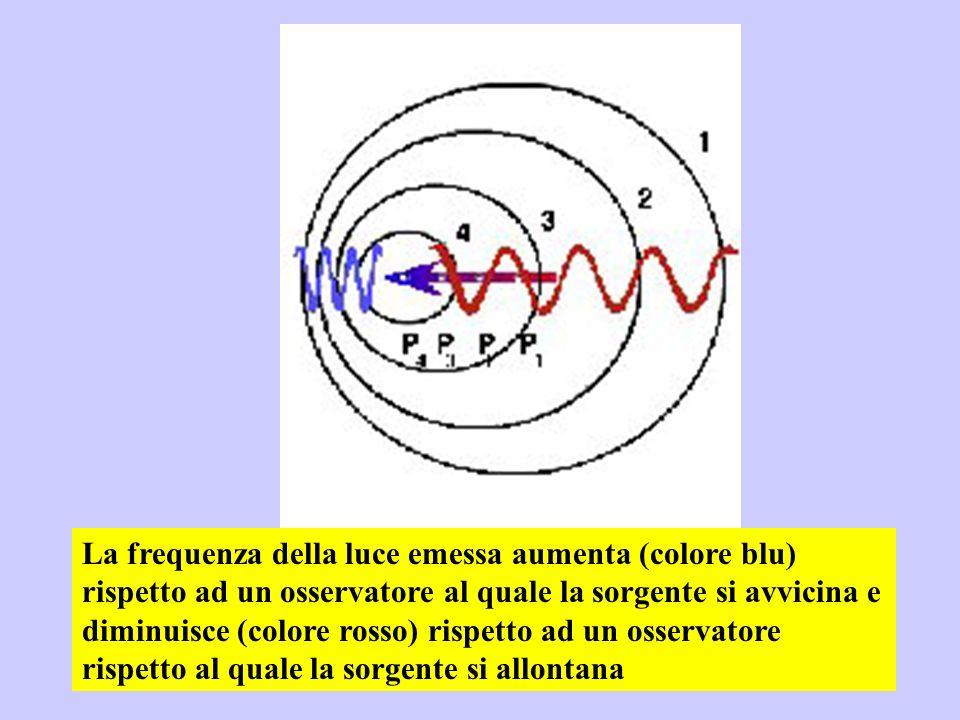 La frequenza della luce emessa aumenta (colore blu) rispetto ad un osservatore al quale la sorgente si avvicina e diminuisce (colore rosso) rispetto a