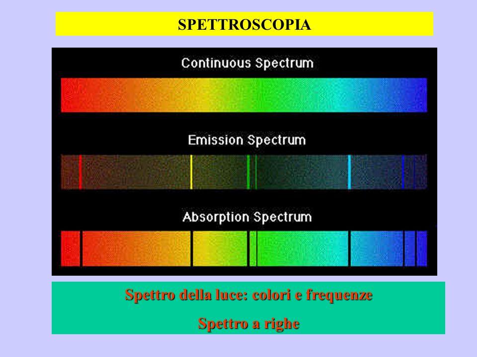 Spettro della luce: colori e frequenze Spettro a righe SPETTROSCOPIA