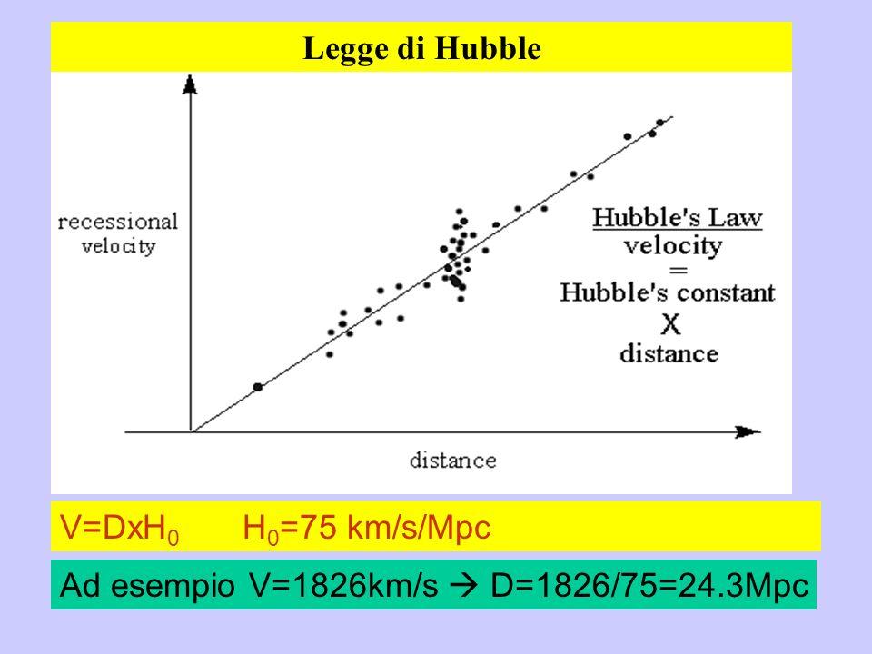 V=DxH 0 H 0 =75 km/s/Mpc Ad esempio V=1826km/s D=1826/75=24.3Mpc Legge di Hubble