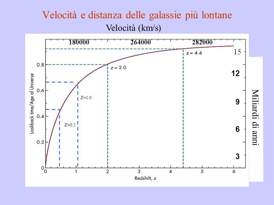 Z=1.0 Z=0.5 3 6 9 12 15 Miliardi di anni Velocità e distanza delle galassie più lontane 180000264000282000 Velocità (km/s)