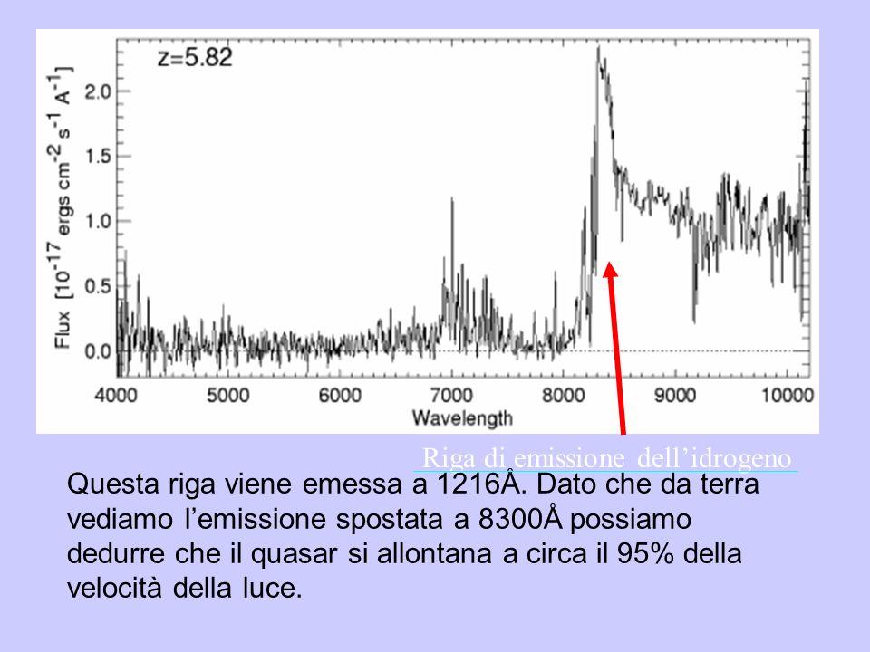 Riga di emissione dellidrogeno Questa riga viene emessa a 1216Å. Dato che da terra vediamo lemissione spostata a 8300Å possiamo dedurre che il quasar