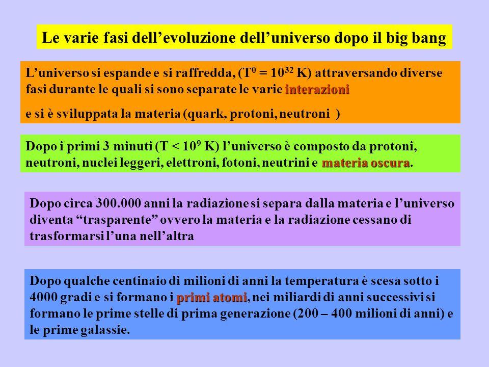 Le varie fasi dellevoluzione delluniverso dopo il big bang interazioni Luniverso si espande e si raffredda, (T 0 = 10 32 K) attraversando diverse fasi