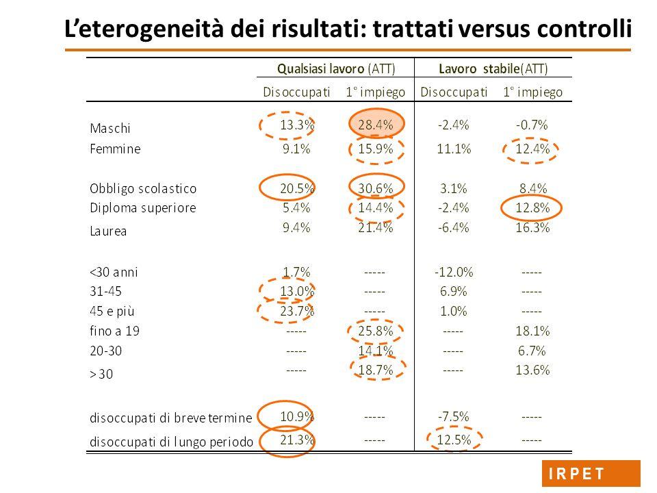 Leterogeneità dei risultati: trattati versus controlli I R P E T