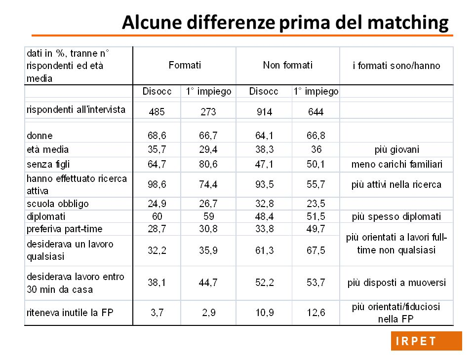 Alcune differenze prima del matching I R P E T