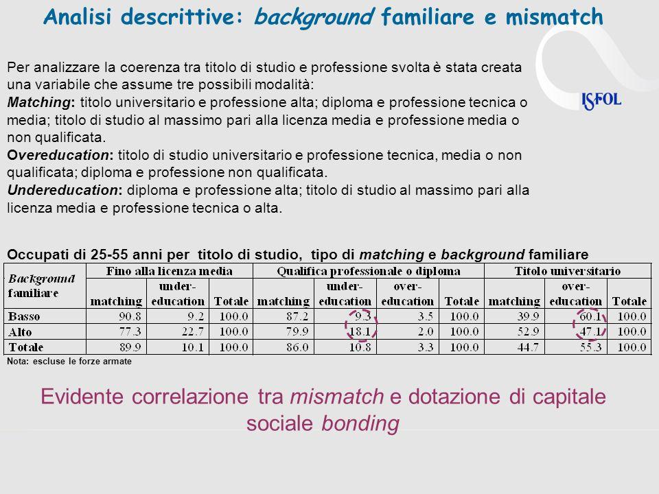 Analisi descrittive: background familiare e mismatch Occupati di 25-55 anni per titolo di studio, tipo di matching e background familiare Nota: esclus