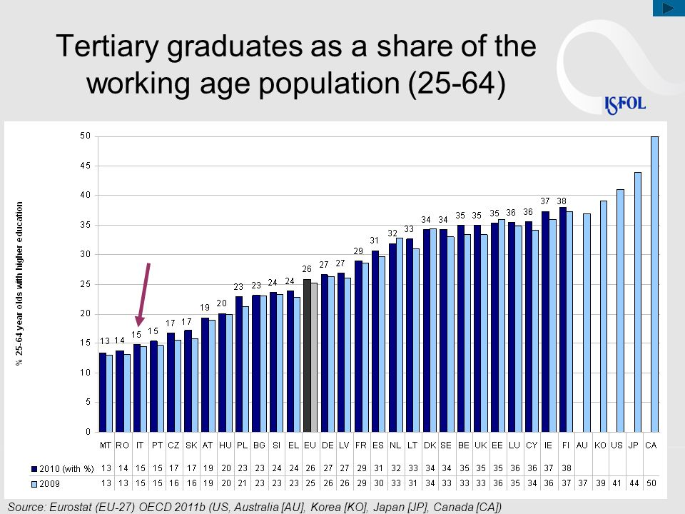 Tertiary graduates as a share of the working age population (25-64) Source: Eurostat (EU-27) OECD 2011b (US, Australia [AU], Korea [KO], Japan [JP], C