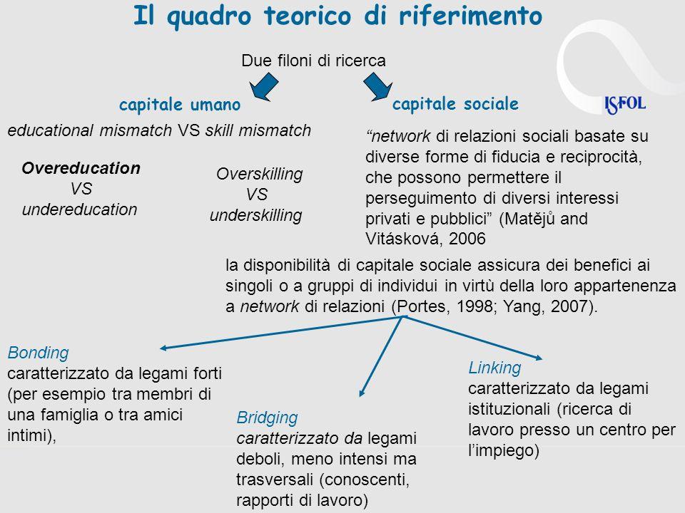Il quadro teorico di riferimento Due filoni di ricerca capitale umano capitale sociale educational mismatch VS skill mismatch Overeducation VS undered