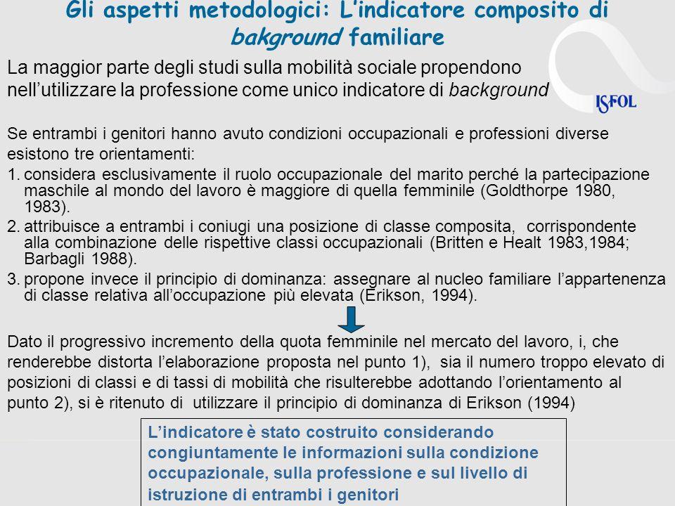 Titoli universitari e Overeducation: un confronto internazionale Fonte: DB-Eurostat 2010 Relazione tra gli occupati di 25-64 anni con titolo universitario con qualifiche ISCO 1-2 e gli occupati di 25-64 anni con qualifiche ISCO 1-2 - Anno 2009 In Italia i posti di lavoro qualificati sono il 19% del totale e solo il 54 % di questi sono ricoperti da persone con istruzione universitaria In Italia leducational mismatch è accompagnato da una disponibilità molto ridotta di posti di lavoro a elevata qualificazione