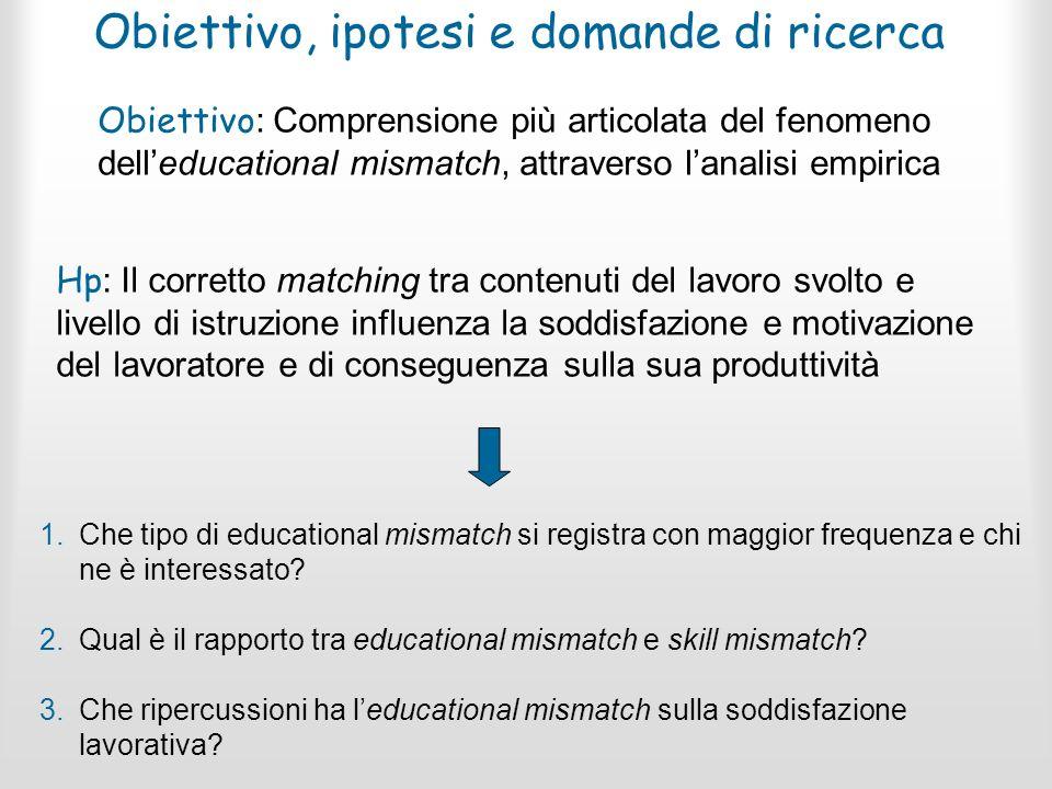 Obiettivo, ipotesi e domande di ricerca Hp : Il corretto matching tra contenuti del lavoro svolto e livello di istruzione influenza la soddisfazione e