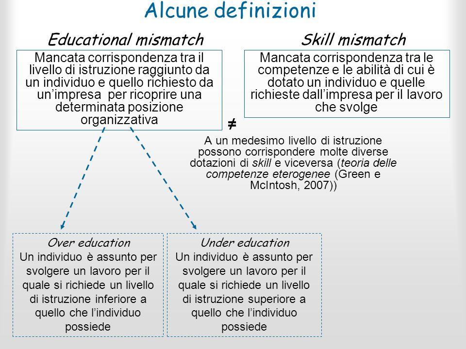 Alcune definizioni Mancata corrispondenza tra il livello di istruzione raggiunto da un individuo e quello richiesto da unimpresa per ricoprire una det
