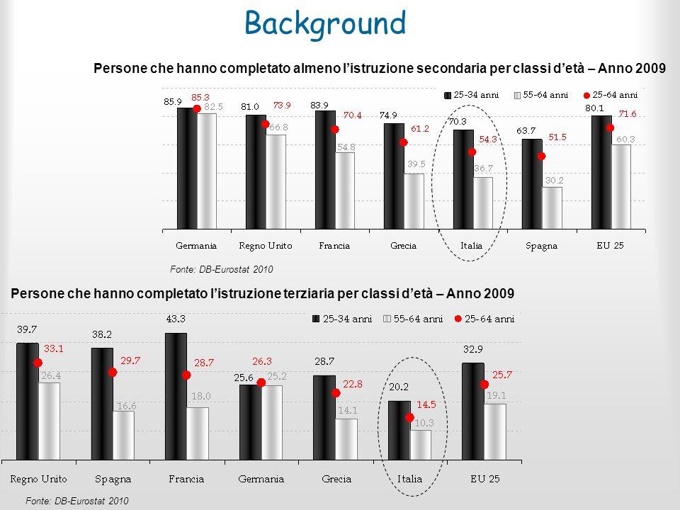 Background Fonte: DB-Eurostat 2010 Persone che hanno completato almeno listruzione secondaria per classi detà – Anno 2009 Persone che hanno completato