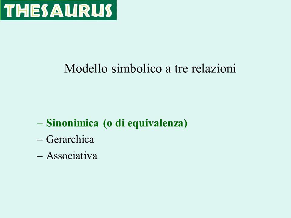 Modello simbolico a tre relazioni –Sinonimica (o di equivalenza) –Gerarchica –Associativa