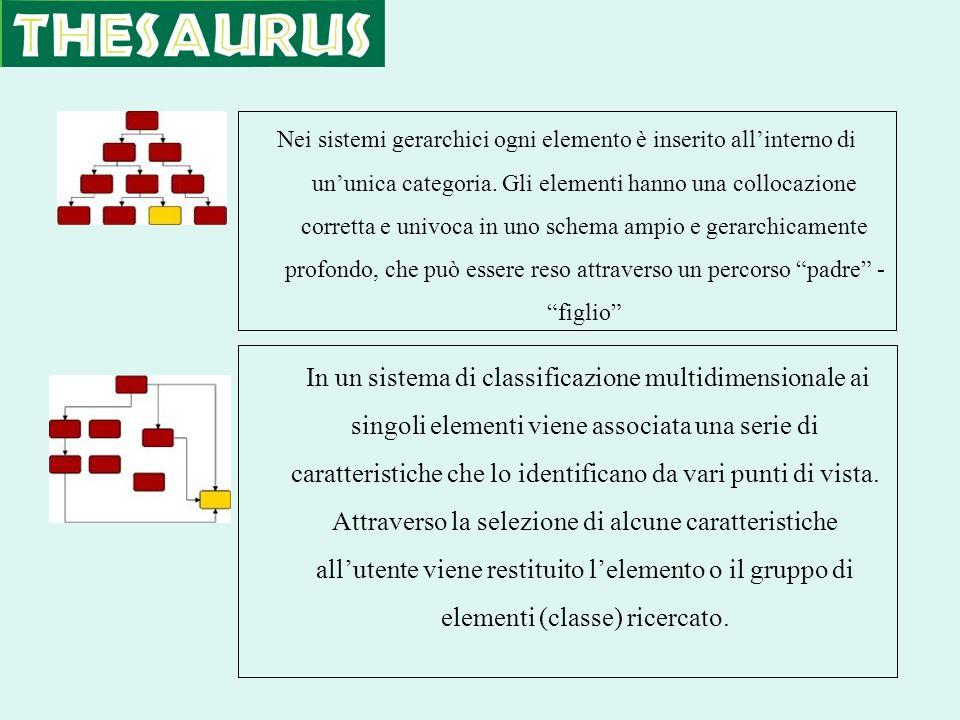 Nei sistemi gerarchici ogni elemento è inserito allinterno di ununica categoria. Gli elementi hanno una collocazione corretta e univoca in uno schema