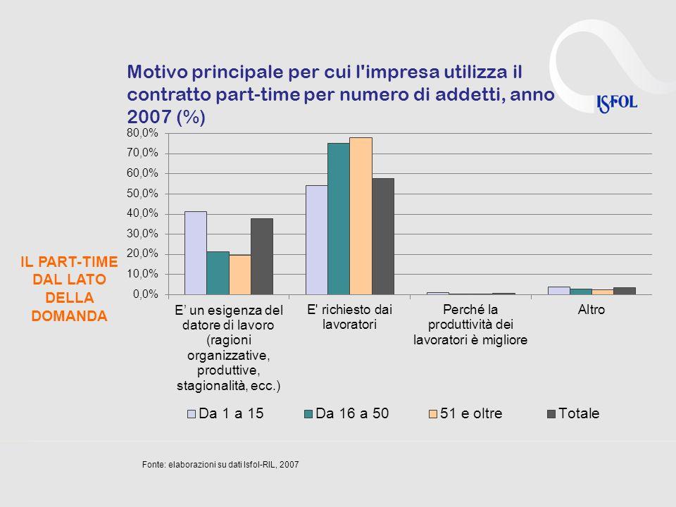 IL PART-TIME DAL LATO DELLA DOMANDA Motivo principale per cui l impresa utilizza il contratto part-time per numero di addetti, anno 2007 (%) Fonte: elaborazioni su dati Isfol-RIL, 2007