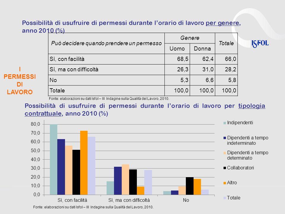 I PERMESSI DI LAVORO Possibilità di usufruire di permessi durante lorario di lavoro per genere, anno 2010 (%) Può decidere quando prendere un permesso Genere Totale UomoDonna Sì, con facilità68,562,466,0 Sì, ma con difficoltà26,331,028,2 No5,36,65,8 Totale100,0 Possibilità di usufruire di permessi durante lorario di lavoro per tipologia contrattuale, anno 2010 (%) Fonte: elaborazioni su dati Isfol – III Indagine sulla Qualità del Lavoro, 2010.