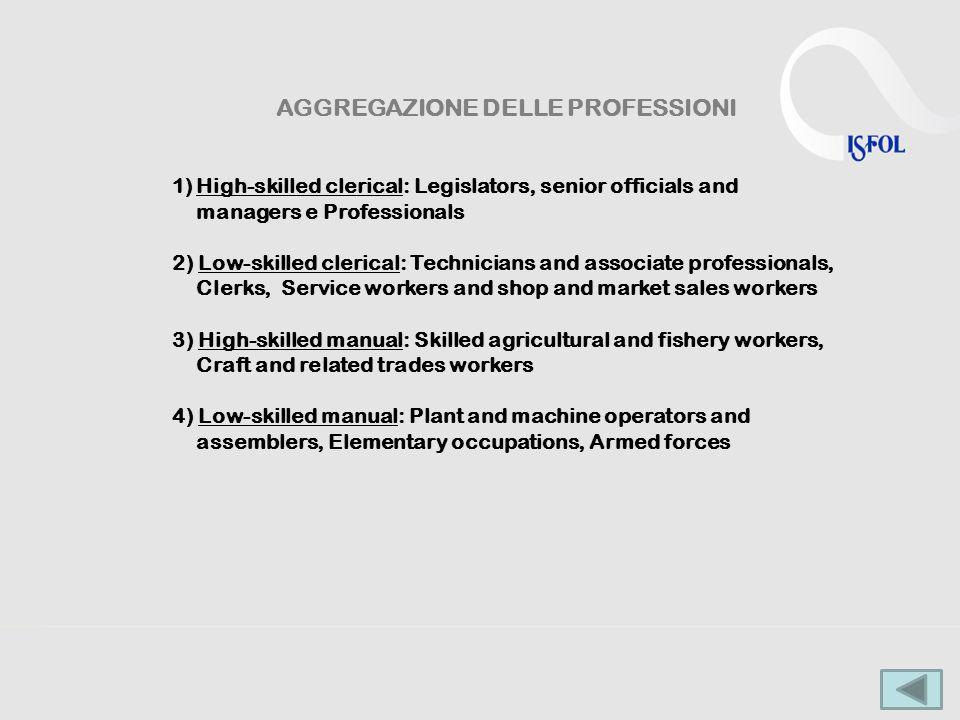 AGGREGAZIONE DELLE PROFESSIONI 1)High-skilled clerical: Legislators, senior officials and managers e Professionals 2) Low-skilled clerical: Technician