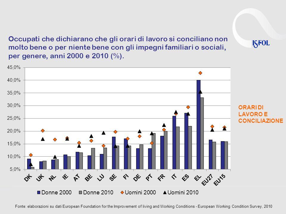 ORARI DI LAVORO E CONCILIAZIONE Occupati che dichiarano che gli orari di lavoro si conciliano non molto bene o per niente bene con gli impegni familiari o sociali, per genere, anni 2000 e 2010 (%).