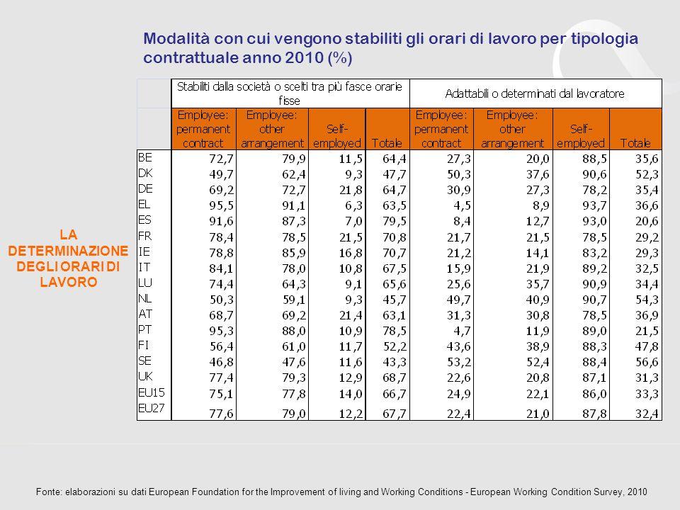 LA DETERMINAZIONE DEGLI ORARI DI LAVORO Modalità con cui vengono stabiliti gli orari di lavoro per raggruppamenti professionali, anno 2010 (%) Raggruppamenti professionali Stabiliti dalla società Scelti tra più fasce orarie fisse Adattabili Determinati dal lavoratore Totale UE15 High-skilled clerical 39,18,524,428,0100,0 High-skilled manual 66,34,18,021,7100,0 Low-skilled clerical 59,59,719,611,2100,0 Low-skilled manual 71,67,810,610,0100,0 ITALIA High-skilled clerical 36,711,010,242,1100,0 High-skilled manual 60,13,77,828,4100,0 Low-skilled clerical 65,07,912,914,2100,0 Low-skilled manual 67,36,016,010,7100,0 SVEZIA High-skilled clerical 17,95,053,823,2100,0 High-skilled manual 47,40,023,329,4100,0 Low-skilled clerical 41,18,336,514,1100,0 Low-skilled manual 52,24,836,56,5100,0 Fonte: elaborazioni su dati European Foundation for the Improvement of living and Working Conditions - European Working Condition Survey, 2010