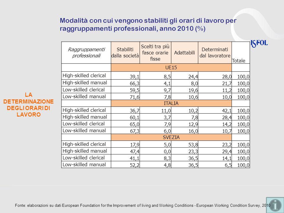 LA DETERMINAZIONE DEGLI ORARI DI LAVORO Modalità con cui vengono stabiliti gli orari di lavoro per raggruppamenti professionali, anno 2010 (%) Raggrup