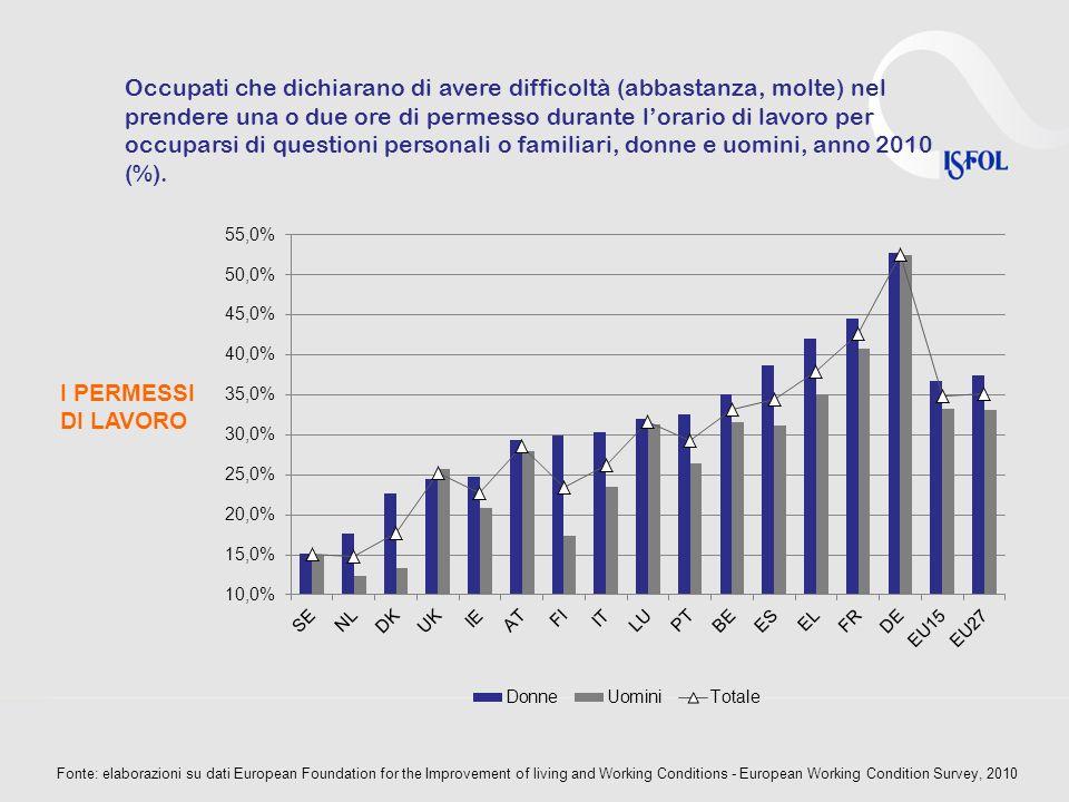 I PERMESSI DI LAVORO Occupati che dichiarano di avere difficoltà (abbastanza, molte) nel prendere una o due ore di permesso durante lorario di lavoro per occuparsi di questioni personali o familiari, donne e uomini, anno 2010 (%).